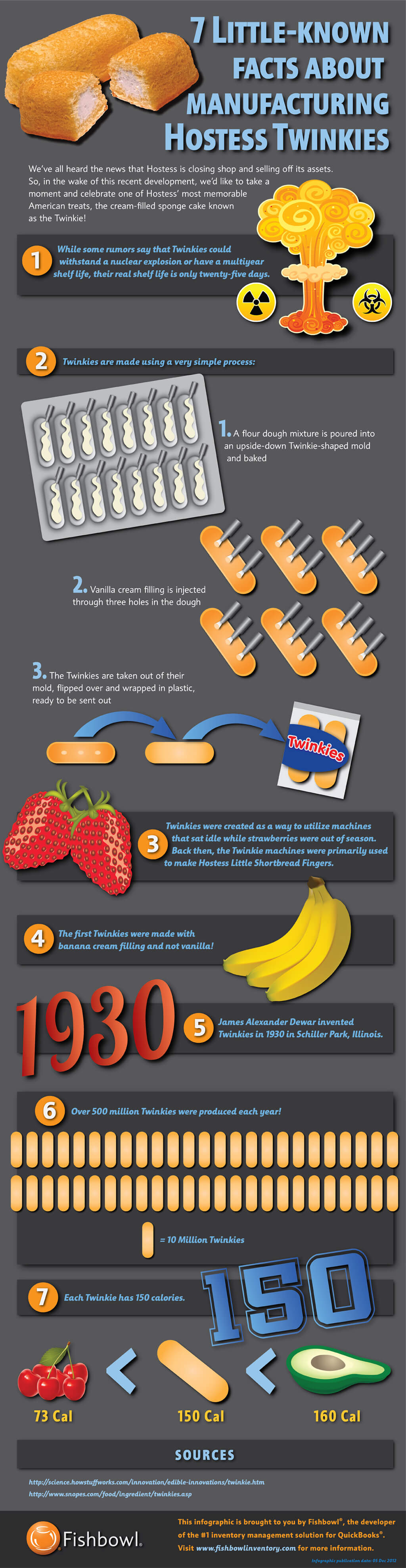 Twinkie infographic, Fishbowl Inventory Blog
