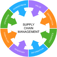 Supply chain management articles, Fishbowl Blog
