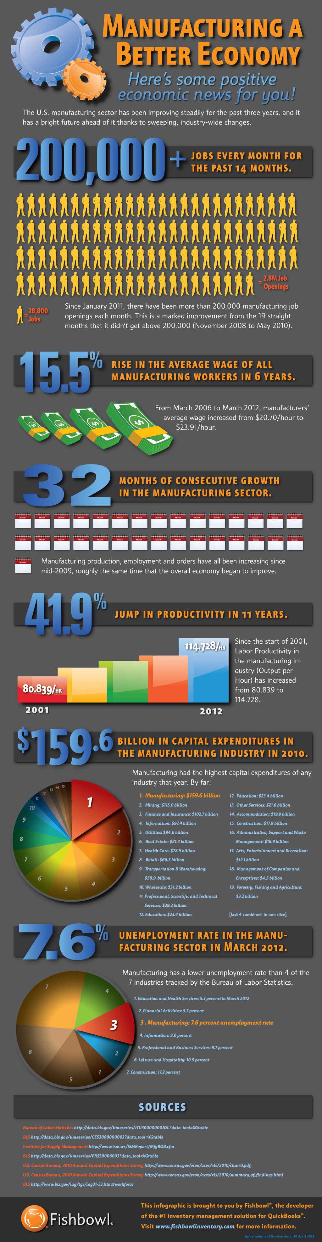 The manufacturing industry is enjoying a boom in employment, productivity and more thanks to advanced software and other improvements.