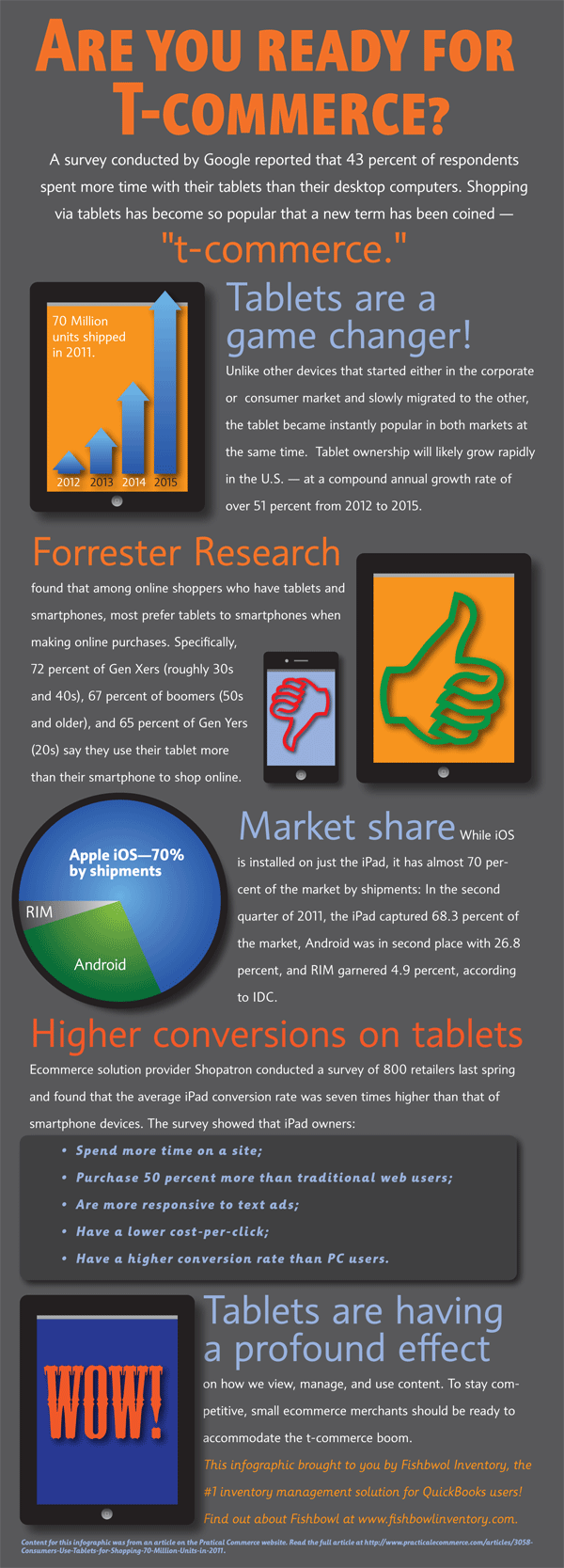 Tablets are a game changer, they are resulting in higher conversions than traditional e-commerce avenues.