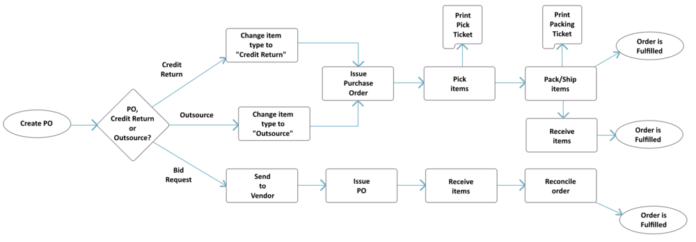 Purchase Order Process Flow Chart.png
