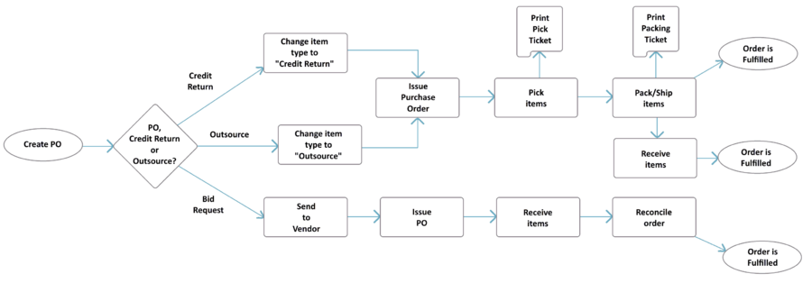 Purchase Order Procedure Flow Chart: Purchase Order - Fishbowlrh:fishbowlinventory.com,Chart
