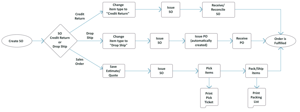 SO Flow Chart Process.PNG