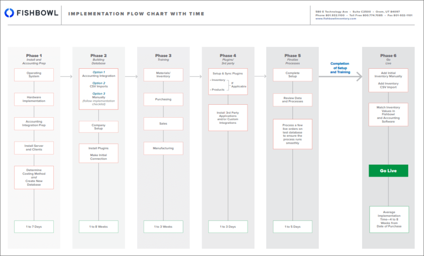 Implementation Flow Chart & Road Map.png