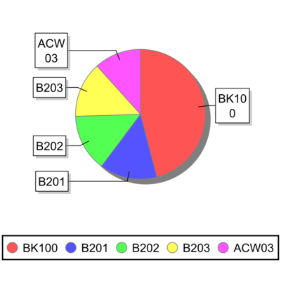 Report-Turnover Pie Chart.png