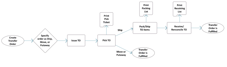 File:TO Flow Chart Process.PNG