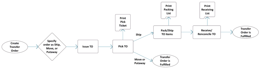 TO Flow Chart Process.PNG