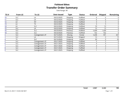 Report-Transfer Order Summary.png